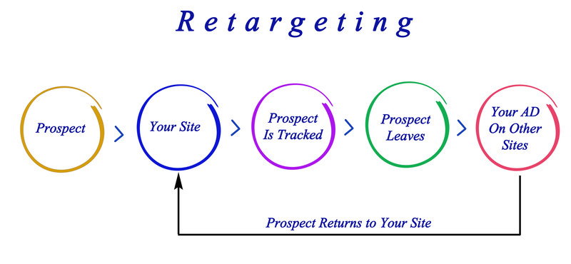 Therapy Marketing and Retargeting