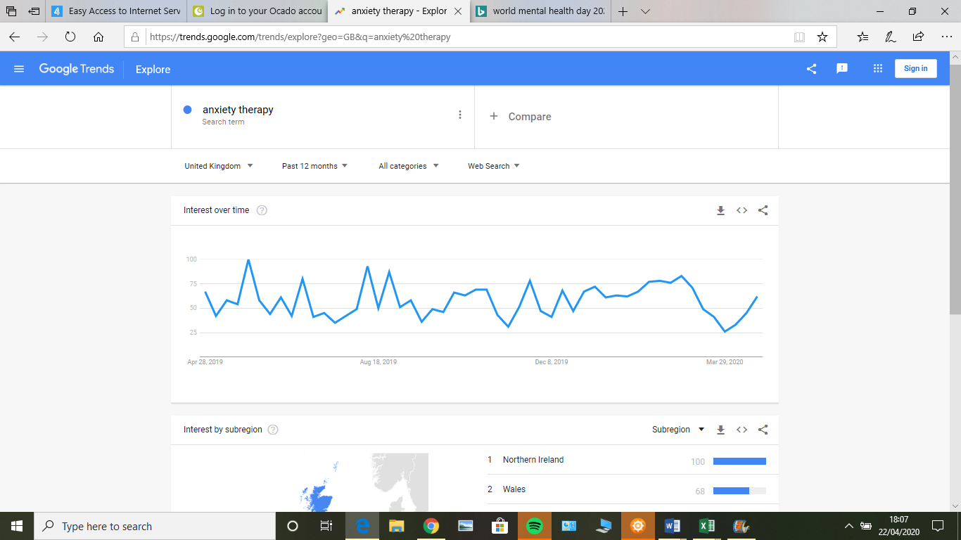 therapy marketing strategies google trends